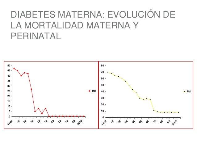 Jueves 10 efectos de la diabetes sobre el embarazo