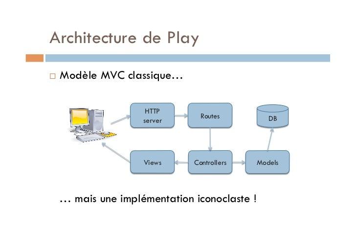 Architecture de Play   Modèle MVC classique…                      HTTP                                 Routes           ...