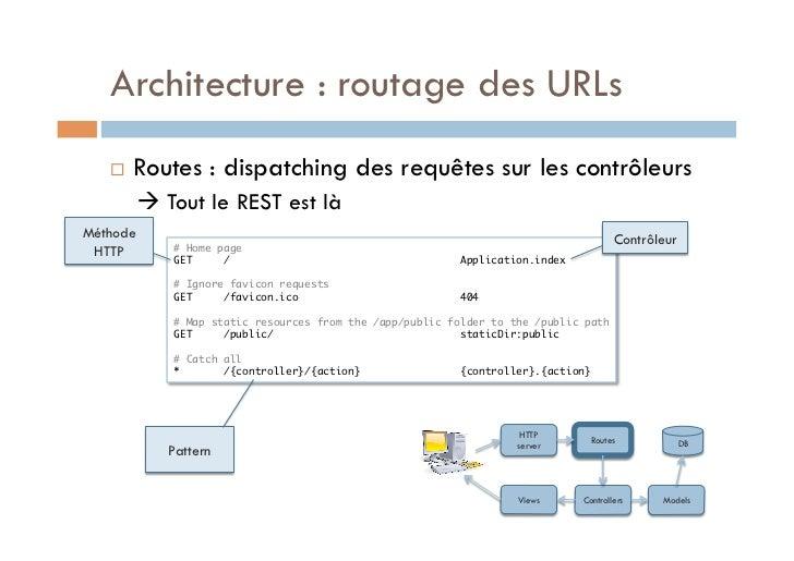 Architecture : routage des URLs      Routes : dispatching des requêtes sur les contrôleurs           Tout le REST est l...