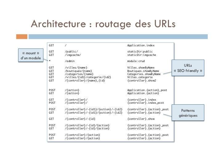 Architecture : routage des URLs              GET    /                                      Application.index             ...