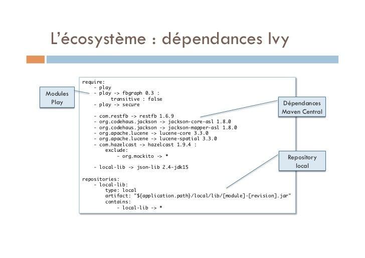 L'écosystème : dépendances Ivy          require:              - playModules       - play -> fbgraph 0.3 :              ...