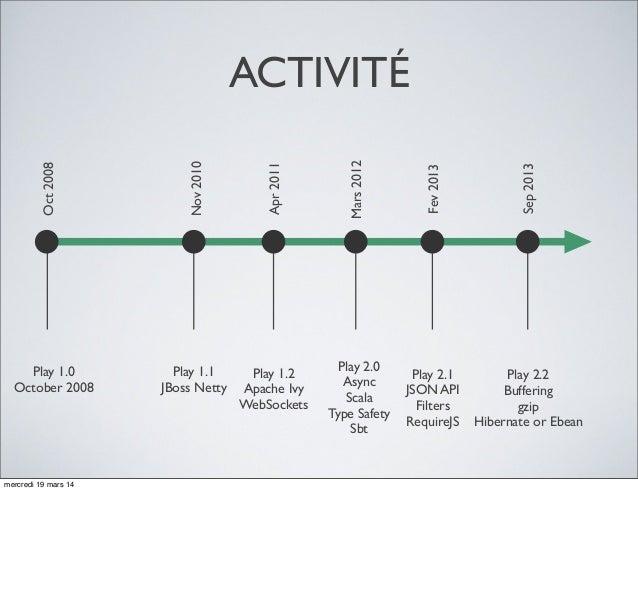 ACTIVITÉ Play 1.0 October 2008 Oct2008 Nov2010 Apr2011 Fev2013 Play 1.1 JBoss Netty Play 1.2 Apache Ivy WebSockets Play 2....
