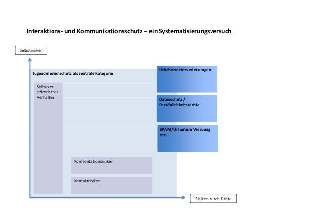 Interaktions- und Kommunikationsschutz – ein Systematisierungsversuch Jugendmedienschutz als zentrale Kategorie Konfrontat...