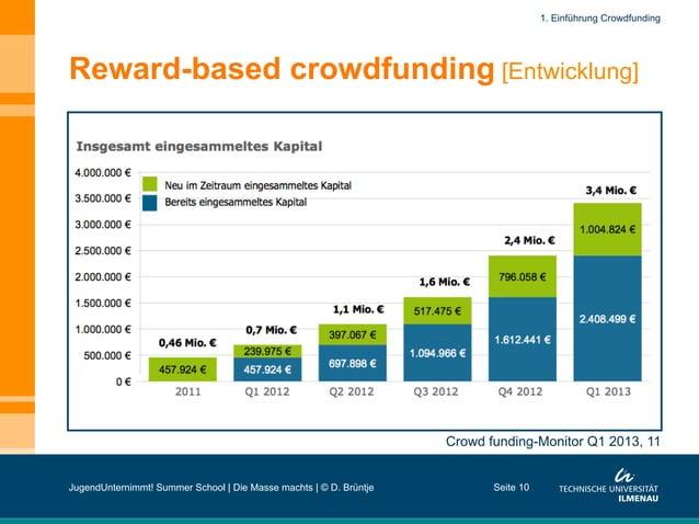 Reward-based crowdfunding [Entwicklung] Seite 10 Crowd funding-Monitor Q1 2013, 11 1. Einführung Crowdfunding JugendUntern...
