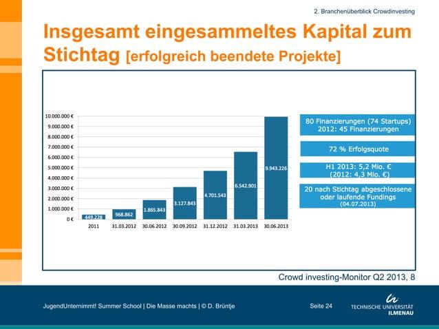 Seite 24 Crowd investing-Monitor Q2 2013, 8 2. Branchenüberblick Crowdinvesting Insgesamt eingesammeltes Kapital zum Stich...