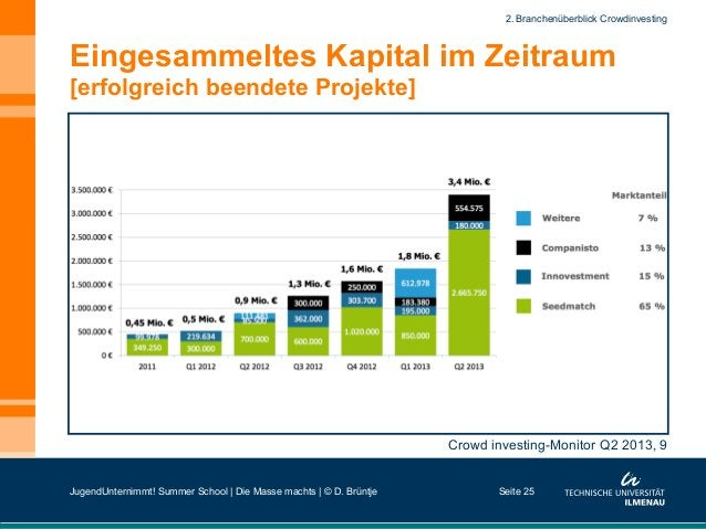 Eingesammeltes Kapital im Zeitraum [erfolgreich beendete Projekte] Seite 25 Crowd investing-Monitor Q2 2013, 9 2. Branchen...