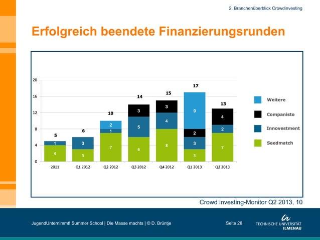 Erfolgreich beendete Finanzierungsrunden Seite 26 Crowd investing-Monitor Q2 2013, 10 2. Branchenüberblick Crowdinvesting ...