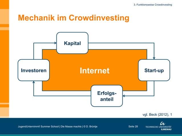 Internet Mechanik im Crowdinvesting Seite 28 3. Funktionsweise Crowdinvesting Kapital Start-up Erfolgs- anteil Investoren ...