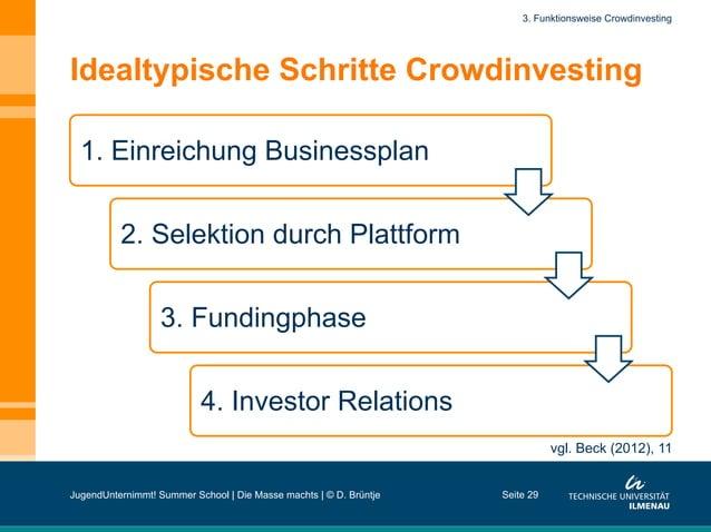 Idealtypische Schritte Crowdinvesting 1. Einreichung Businessplan 2. Selektion durch Plattform 3. Fundingphase 4. Investor...