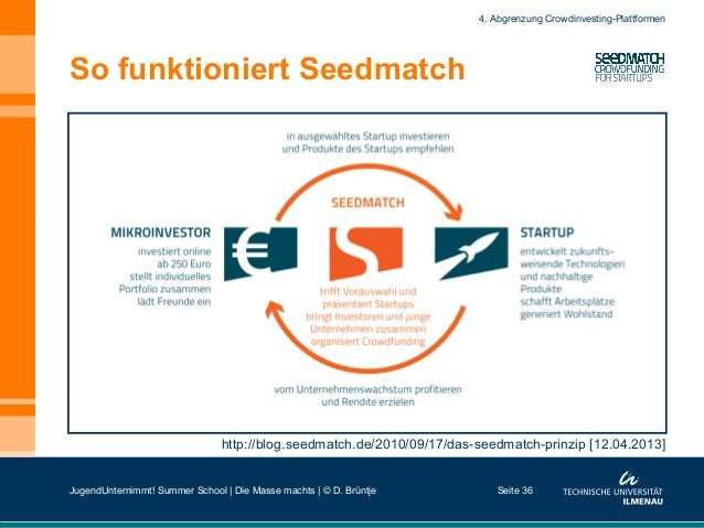 So funktioniert Seedmatch Seite 36 http://blog.seedmatch.de/2010/09/17/das-seedmatch-prinzip [12.04.2013] 4. Abgrenzung Cr...