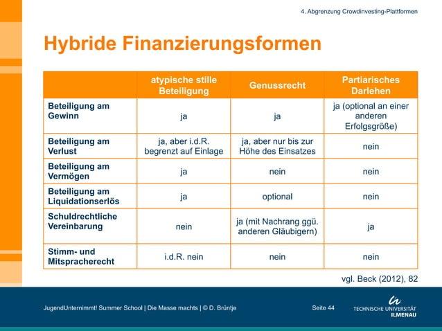 Hybride Finanzierungsformen atypische stille Beteiligung Genussrecht Partiarisches Darlehen Beteiligung am Gewinn ja ja ja...