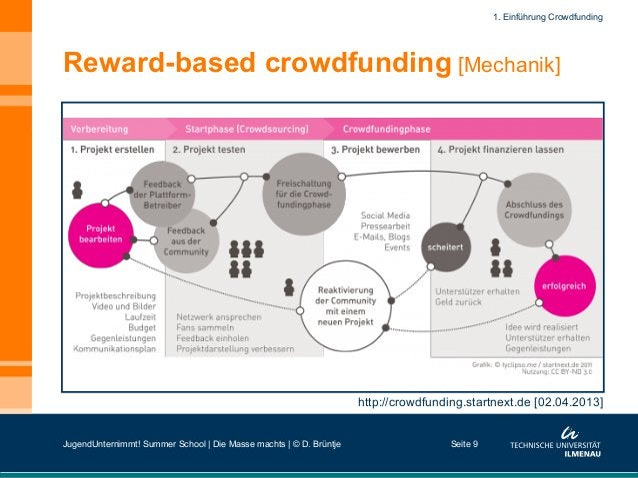 Reward-based crowdfunding [Mechanik] Seite 9 http://crowdfunding.startnext.de [02.04.2013] 1. Einführung Crowdfunding Juge...