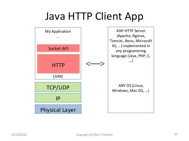 Web Development/Choosing the right programming language