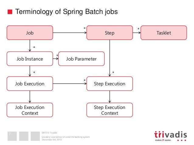 Spring Batch - Lessons Learned out of a real life banking system.