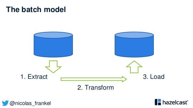 @nicolas_frankel The batch model 1. Extract 2. Transform 3. Load