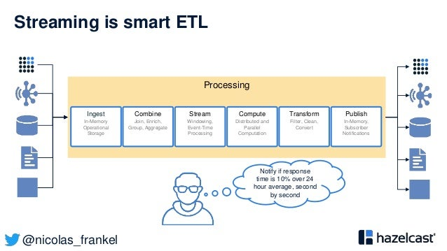 @nicolas_frankel Streaming is smart ETL Processing Ingest In-Memory Operational Storage Combine Join, Enrich, Group, Aggre...