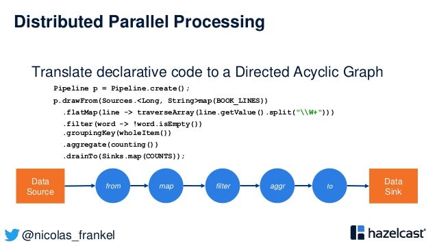 @nicolas_frankel Distributed Parallel Processing Pipeline p = Pipeline.create(); p.drawFrom(Sources.<Long, String>map(BOOK...