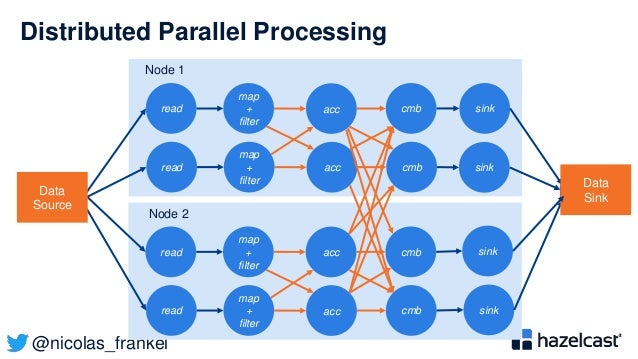@nicolas_frankel Node 1 Distributed Parallel Processing read cmb map + filter acc sink read cmb map + filter acc Node 2 re...
