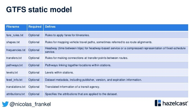 @nicolas_frankel GTFS static model Filename Required Defines fare_rules.txt Optional Rules to apply fares for itineraries....