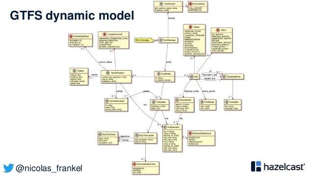 @nicolas_frankel GTFS dynamic model