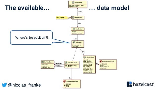 @nicolas_frankel The available… … data model Where's the position?!