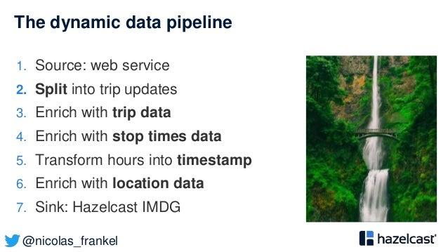 @nicolas_frankel The dynamic data pipeline 1. Source: web service 2. Split into trip updates 3. Enrich with trip data 4. E...