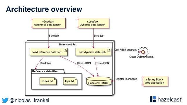 @nicolas_frankel Architecture overview