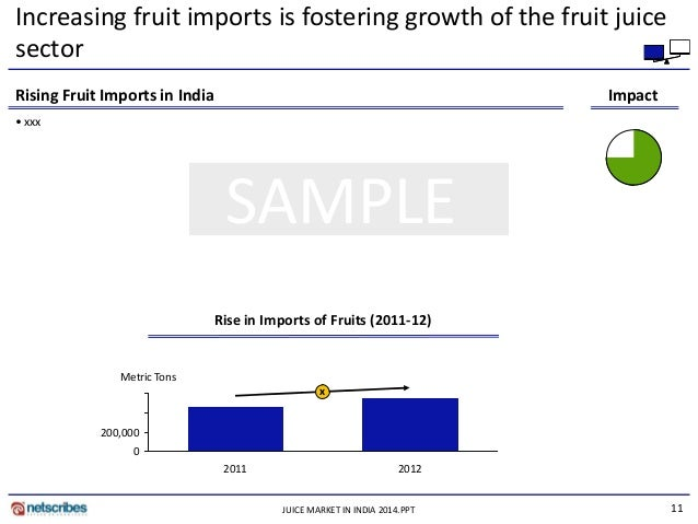 dried fruit market in india business report 2012