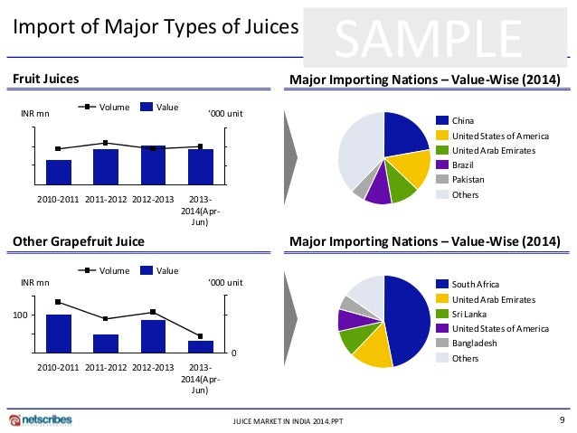 market research report on packaged fruit Packaged fruit snacks market analysis the global and chinese packaged fruit snacks industry, 20132023 market research report is a professional and indepth study on the current state of the global packaged fruit snacks industry with a focus on the chinese market.
