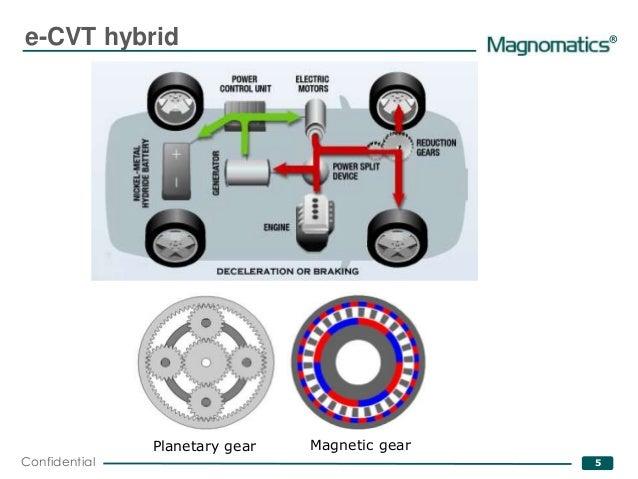 Magnomatics Magetic Ecvt For Hybrids