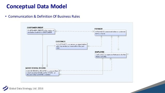 Lessons in Data Modeling: Why a Data Model is an Important Part of Yo…