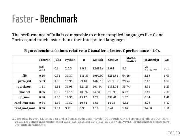 Faster - Benchmark The performance of Julia is comparable to other compiled languages like C and Fortran, and much faster ...