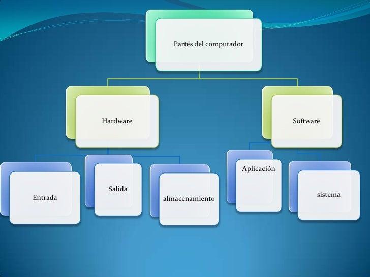 Partes del computador          Hardware                                      Software                                     ...
