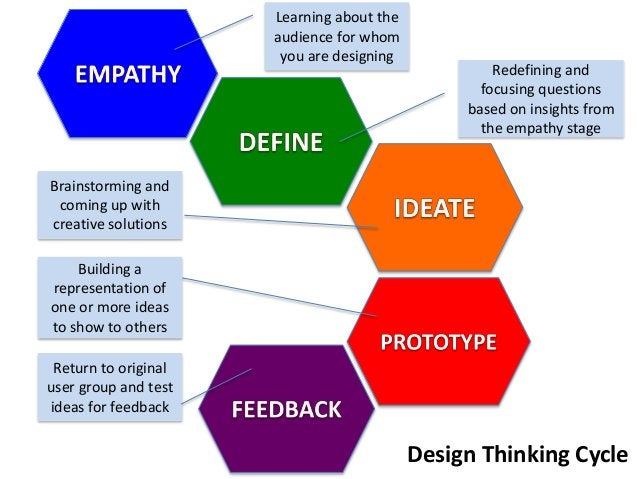 Learning about the audience for whom you are designing Redefining and focusing questions based on insights from the empath...