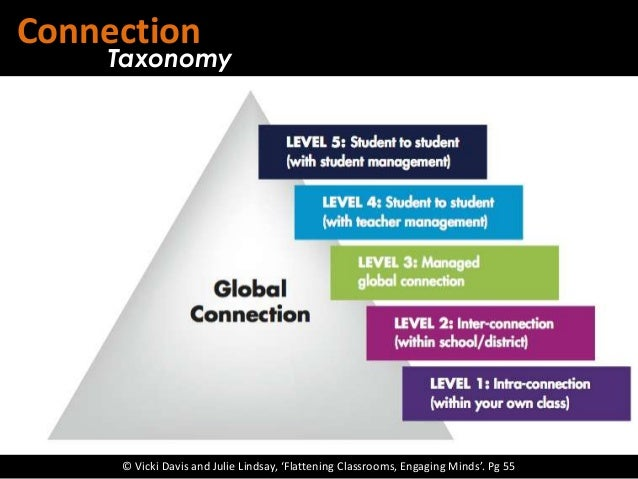Connection    Taxonomy     © Vicki Davis and Julie Lindsay, 'Flattening Classrooms, Engaging Minds'. Pg 55