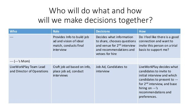 Who will do what and how will we make decisions together? Who Role Decisions How --- Provides Info to build job ad and vis...