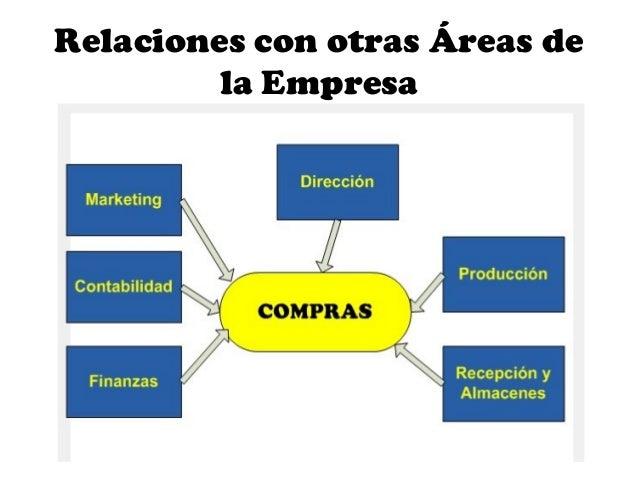 Credito y cobranza relacion con otros departamentos for Compra de departamentos