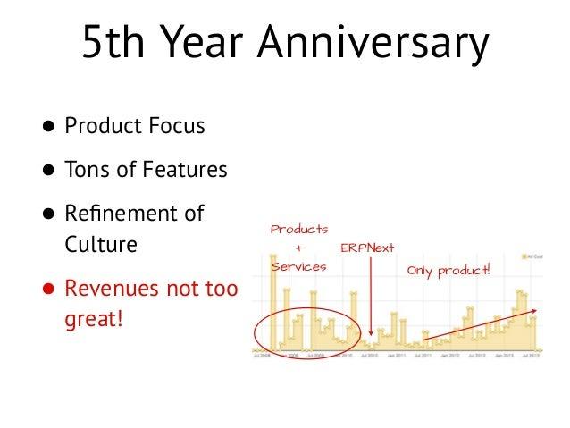 ERPNext Open Day July 2013 Slide 3