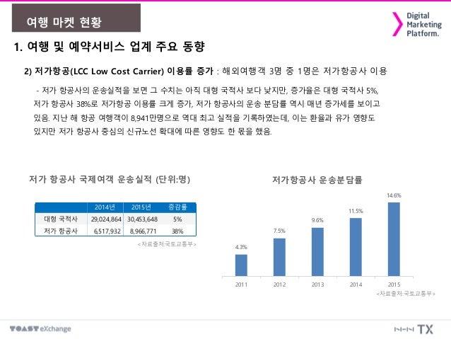 1. 여행 및 예약서비스 업계 주요 동향 2) 저가항공(LCC Low Cost Carrier) 이용률 증가 : 해외여행객 3명 중 1명은 저가항공사 이용 여행 마켓 현황 - 저가 항공사의 운송실적을 보면 그 수치는 아직...