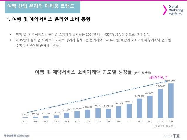 1. 여행 및 예약서비스 온라인 소비 동향 여행 산업 온라인 마케팅 트랜드  여행 및 예약 서비스의 온라인 쇼핑거래 증가율은 2001년 대비 4551% 상승할 정도로 크게 상승.  2015년의 경우 연초 메르스 여파...