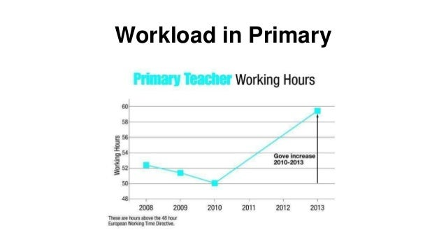 Workload in Secondary
