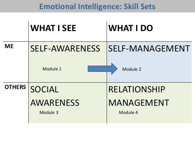 Self-Management • Your ability to use awareness of your emotions to actively choose what you say and do.