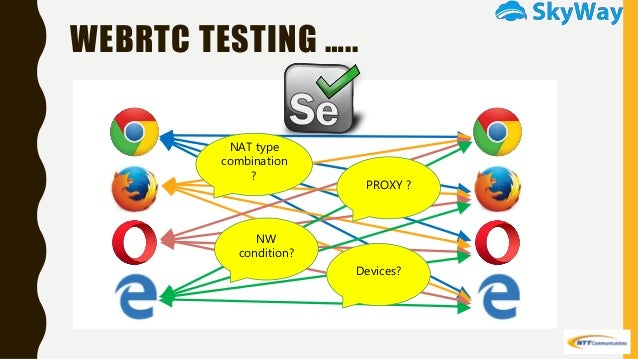 Full Matrix Auto Test Framework for WebRTC