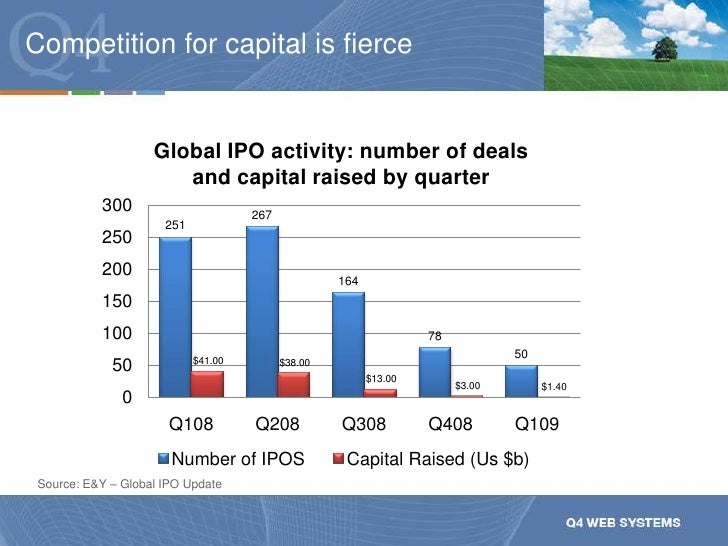 Source: E&Y – Global IPO Update<br />Competition for capital is fierce<br />