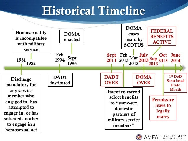 Homosexuality in the military timeline
