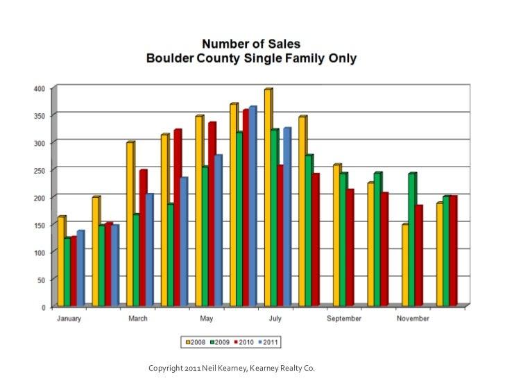 July 2011 statistics Slide 3