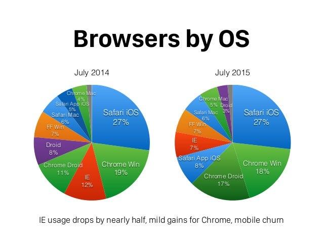 July 2015 Tempest Browser Stats