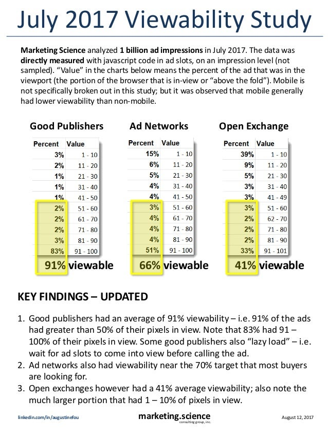 August 12, 2017marketing.scienceconsulting group, inc. linkedin.com/in/augustinefou July 2017 Viewability Study Marketing ...