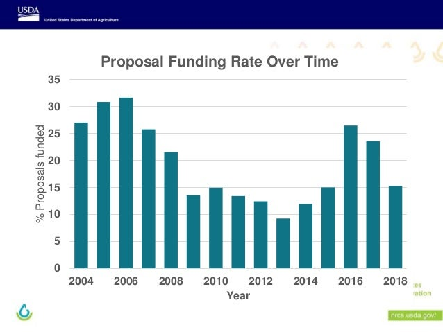 0 5 10 15 20 25 30 35 2004 2006 2008 2010 2012 2014 2016 2018 %Proposalsfunded Year Proposal Funding Rate Over Time