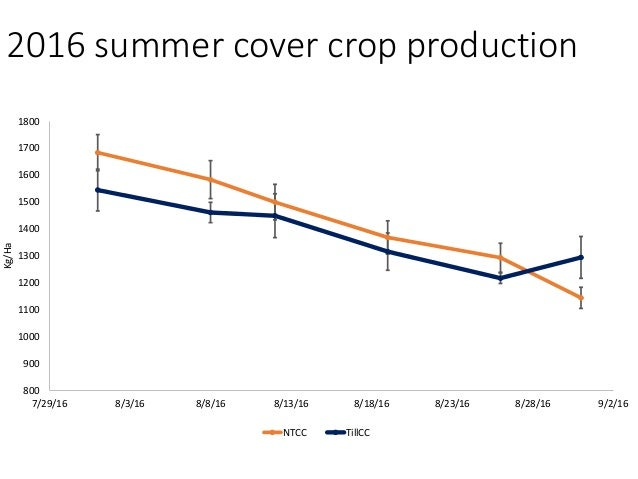 2016 Cover crop animal performance ADG kg Total Gain kg NTCC TillCC NTCC TillCC 1.29 1.01 36.3 28.0 SE .07 SE 1.91 Grazing...